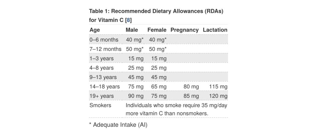 Daily Vitamin C Allowance